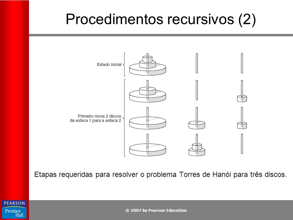 © 2007 by Pearson Education Procedimentos recursivos (2) Etapas requeridas para resolver o problema Torres de Hanói para três discos.