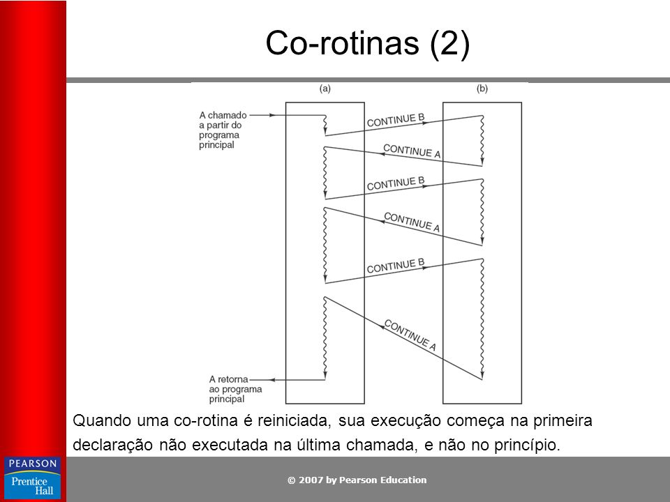 © 2007 by Pearson Education Co-rotinas (2) Quando uma co-rotina é reiniciada, sua execução começa na primeira declaração não executada na última chama
