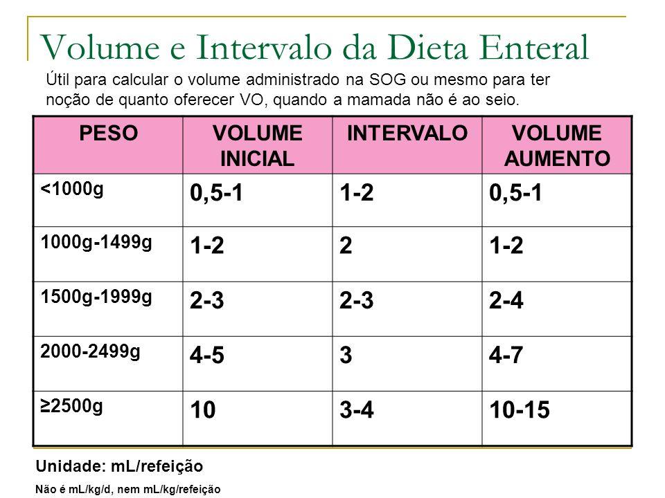 Volume e Intervalo da Dieta Enteral PESOVOLUME INICIAL INTERVALOVOLUME AUMENTO <1000g 0,5-11-20,5-1 1000g-1499g 1-22 1500g-1999g 2-3 2-4 2000-2499g 4-