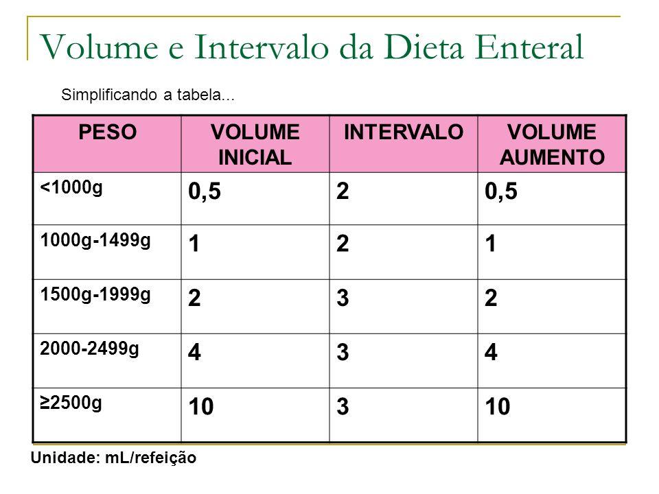 Volume e Intervalo da Dieta Enteral PESOVOLUME INICIAL INTERVALOVOLUME AUMENTO <1000g 0,52 1000g-1499g 121 1500g-1999g 232 2000-2499g 434 2500g 103 Un