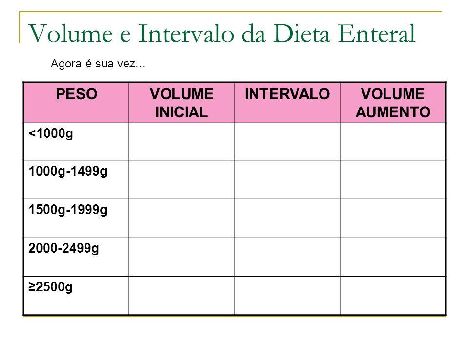 Volume e Intervalo da Dieta Enteral PESOVOLUME INICIAL INTERVALOVOLUME AUMENTO <1000g 1000g-1499g 1500g-1999g 2000-2499g 2500g Agora é sua vez...