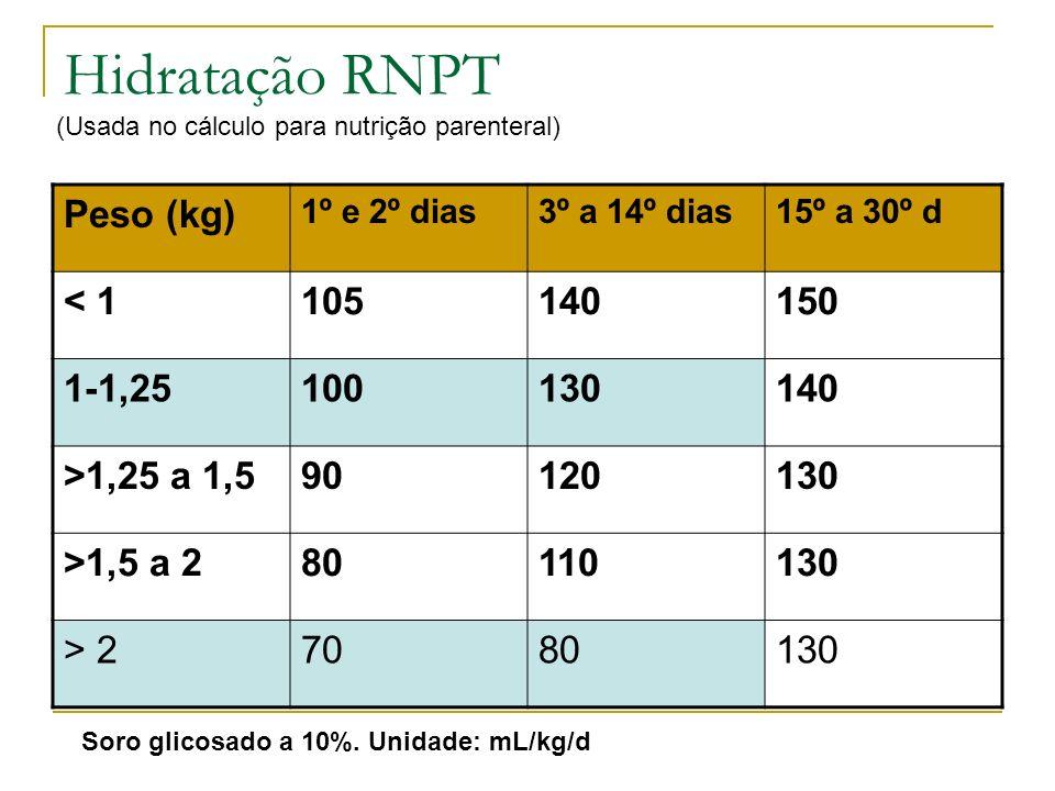 Hidratação RNPT Peso (kg) 1º e 2º dias3º a 14º dias15º a 30º d < 1105140150 1-1,25100130140 >1,25 a 1,590120130 >1,5 a 280110130 > 27080130 Soro glico