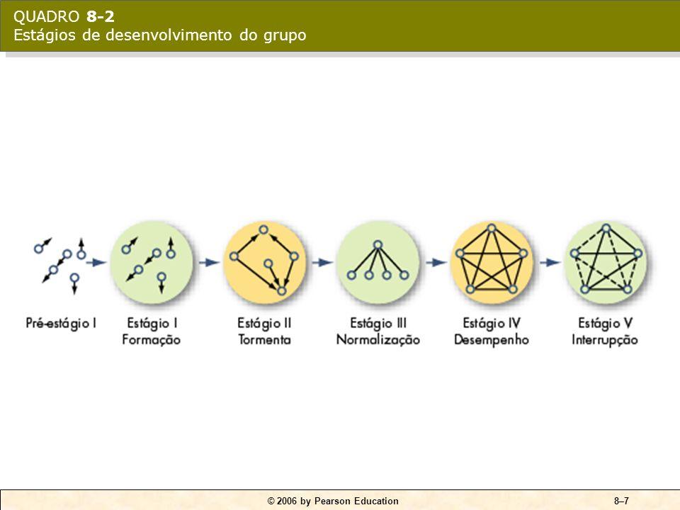 © 2006 by Pearson Education8–6 Desempenho O quarto estágio de desenvolvimento do grupo, quando sua estrutura é totalmente funcional e aceita. Interrup