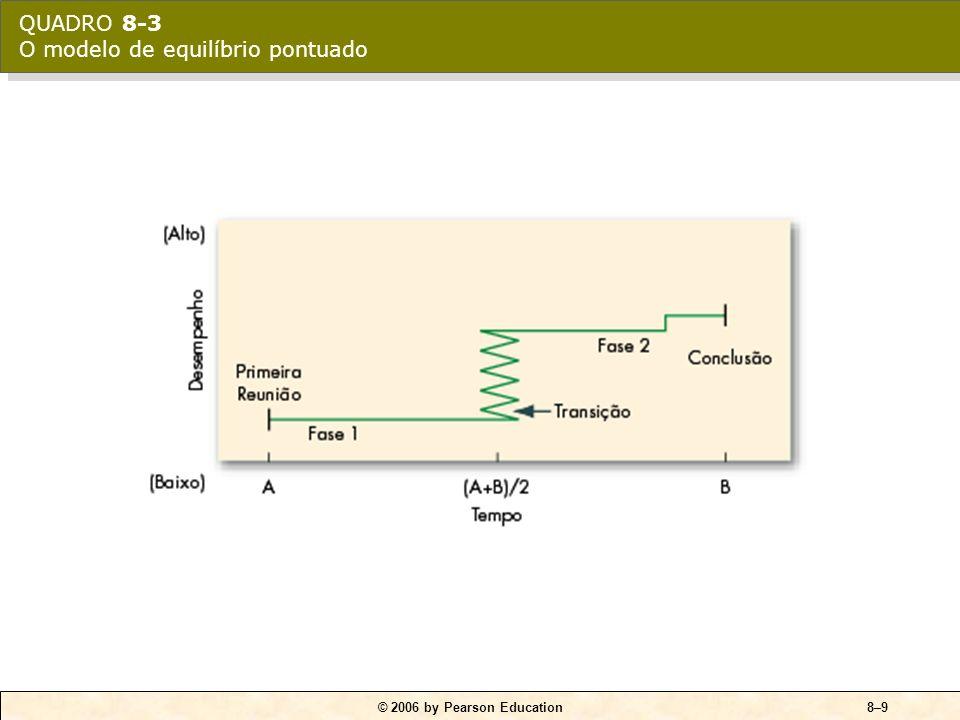 © 2006 by Pearson Education8–8 Seqüência de ações: 1.Determinação da direção do grupo. 2.Primeira fase de inércia. 3.Uma transição acontece na metade