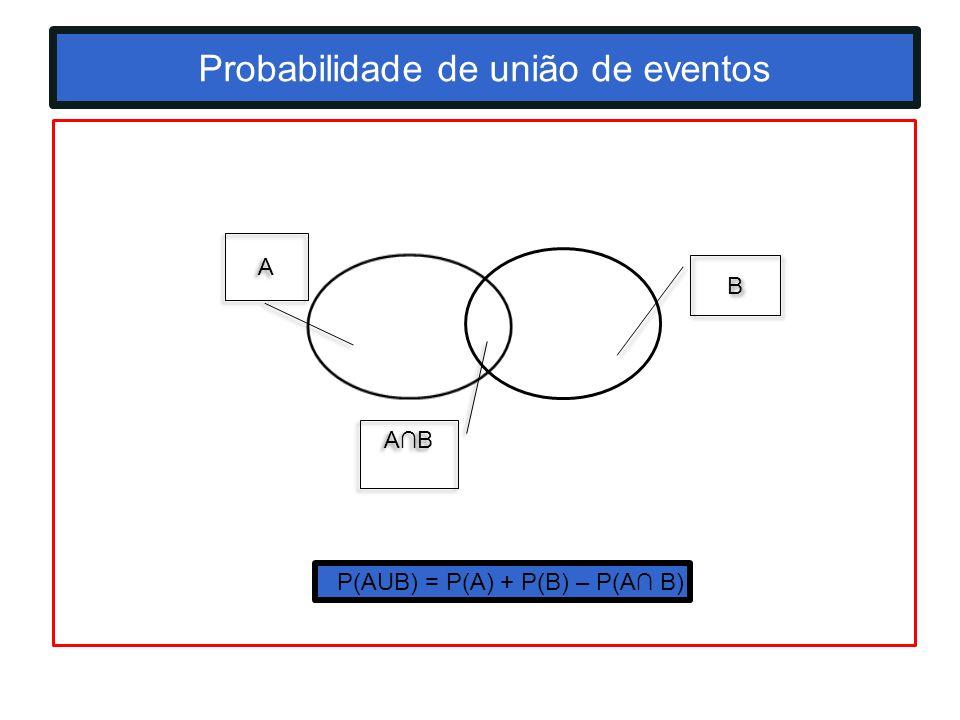 Probabilidade de união de eventos A A B B AB P(AUB) = P(A) + P(B) – P(A B)