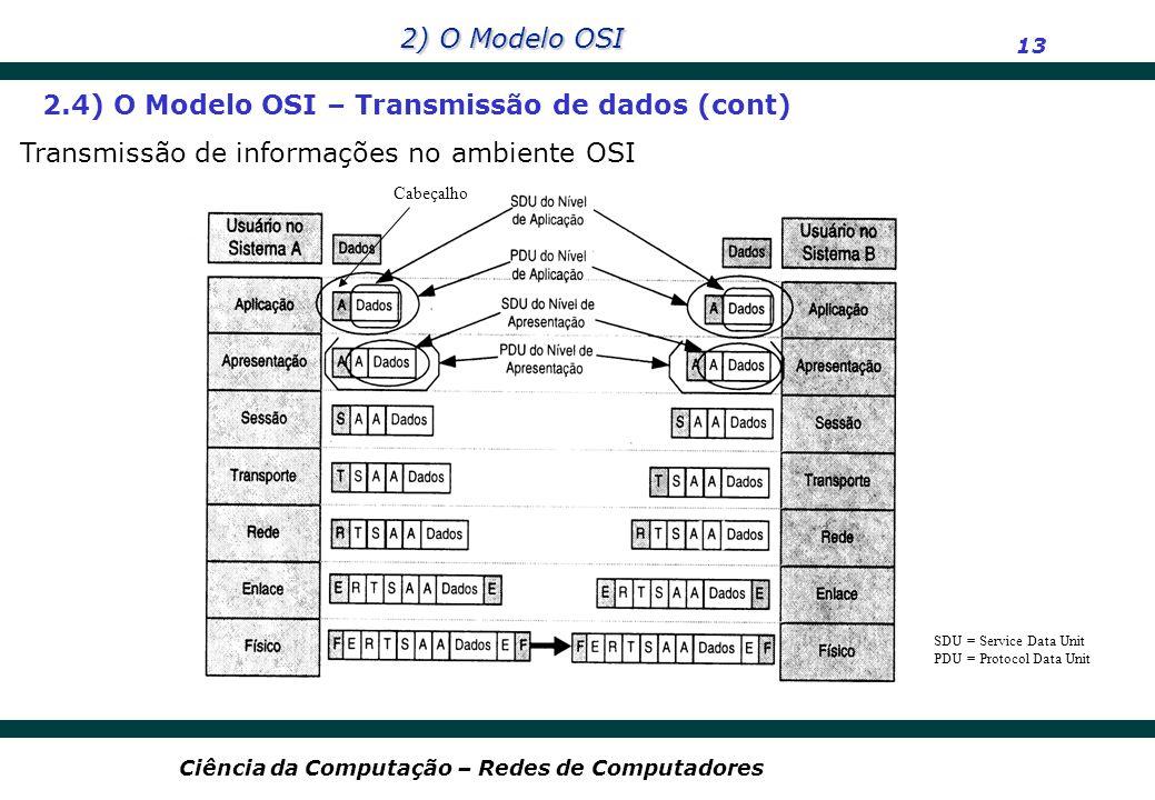 2) O Modelo OSI 13 Ciência da Computação – Redes de Computadores SDU = Service Data Unit PDU = Protocol Data Unit 2.4) O Modelo OSI – Transmissão de d