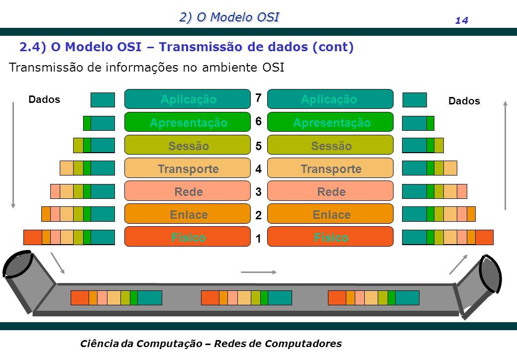 2) O Modelo OSI 14 Ciência da Computação – Redes de Computadores 7 6 5 4 3 2 1 Aplicação Rede Enlace Físico Apresentação Sessão Transporte Rede Enlace