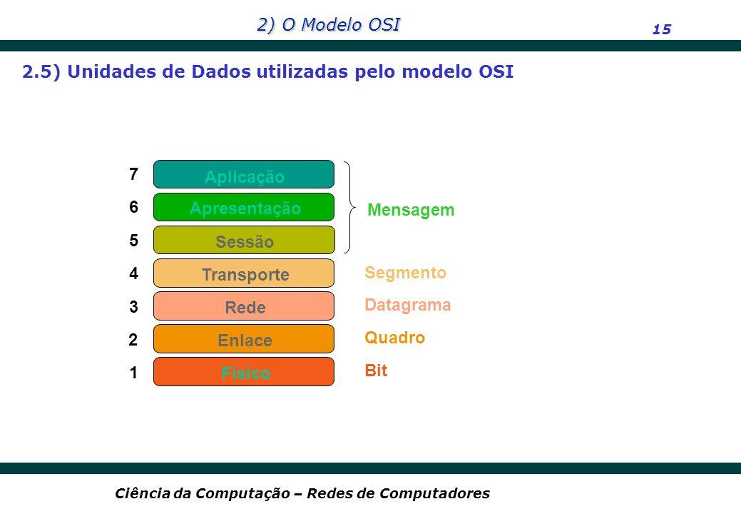 2) O Modelo OSI 15 Ciência da Computação – Redes de Computadores 7 6 5 4 3 2 1 Aplicação Rede Enlace Físico Apresentação Sessão Transporte Datagrama Q