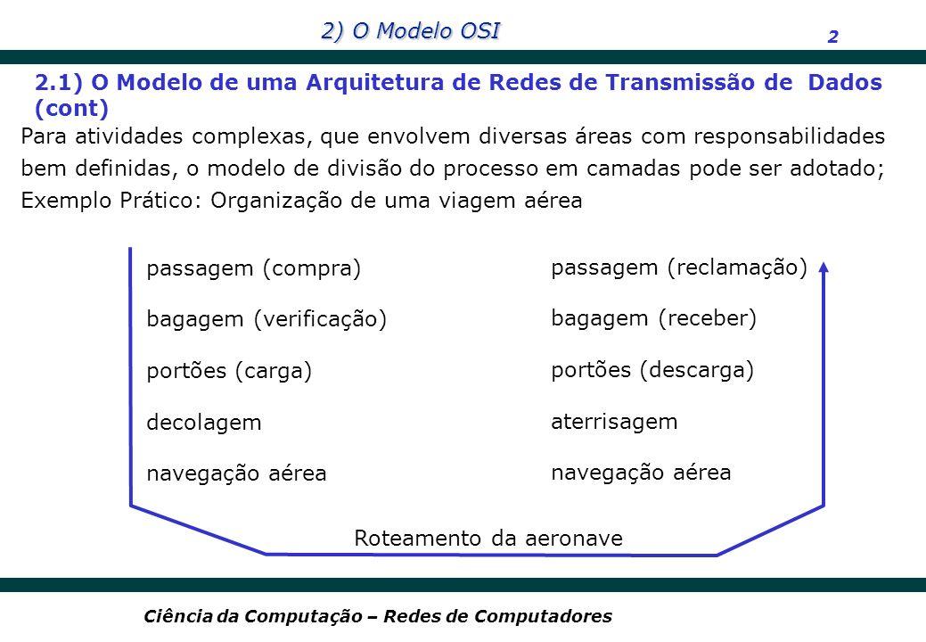 2) O Modelo OSI 2 Ciência da Computação – Redes de Computadores passagem (compra) bagagem (verificação) portões (carga) decolagem navegação aérea pass