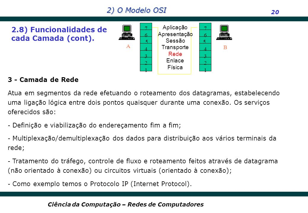 2) O Modelo OSI 20 Ciência da Computação – Redes de Computadores 2.8) Funcionalidades de cada Camada (cont). 7 6 4 3 2 1 A B Aplicação Apresentação Se