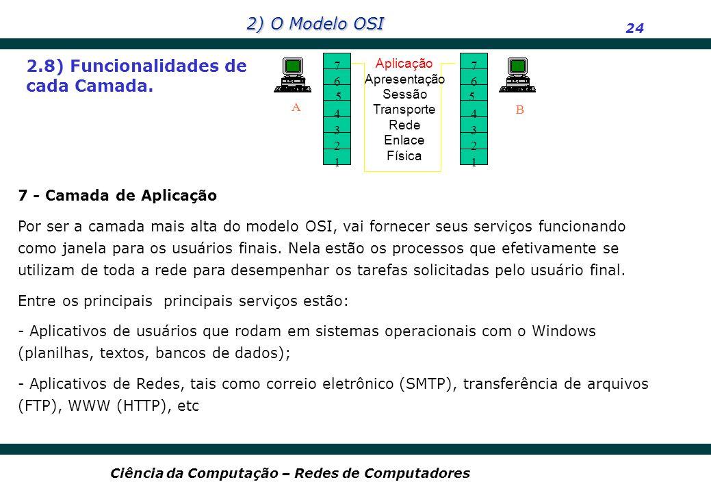 2) O Modelo OSI 24 Ciência da Computação – Redes de Computadores 2.8) Funcionalidades de cada Camada. 7 6 4 3 2 1 A B Aplicação Apresentação Sessão Tr