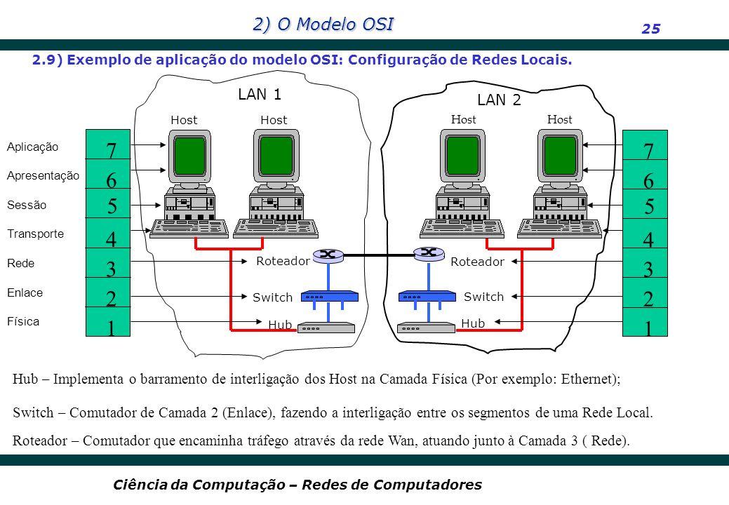 2) O Modelo OSI 25 Ciência da Computação – Redes de Computadores 2.9) Exemplo de aplicação do modelo OSI: Configuração de Redes Locais. Roteador Switc
