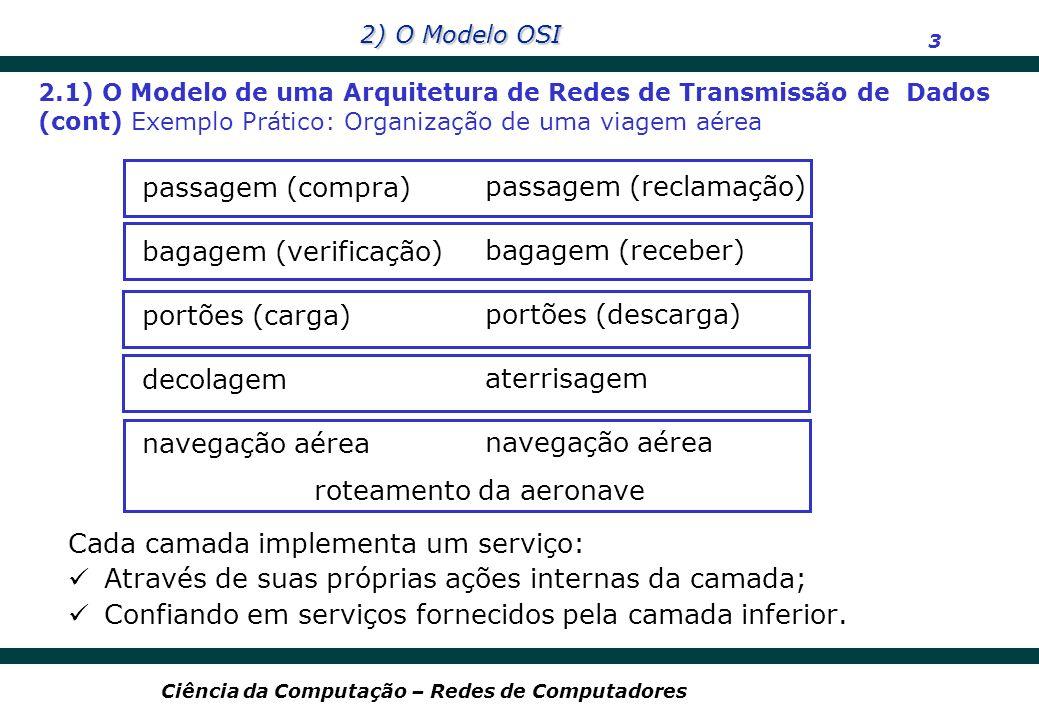 2) O Modelo OSI 14 Ciência da Computação – Redes de Computadores 7 6 5 4 3 2 1 Aplicação Rede Enlace Físico Apresentação Sessão Transporte Rede Enlace Físico Apresentação Sessão Transporte Dados Aplicação 2.4) O Modelo OSI – Transmissão de dados (cont) Transmissão de informações no ambiente OSI