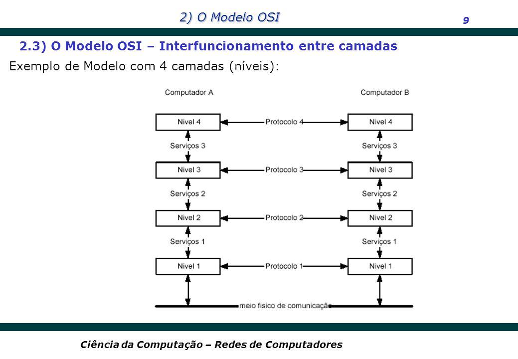 2) O Modelo OSI 9 Ciência da Computação – Redes de Computadores 2.3) O Modelo OSI – Interfuncionamento entre camadas Exemplo de Modelo com 4 camadas (