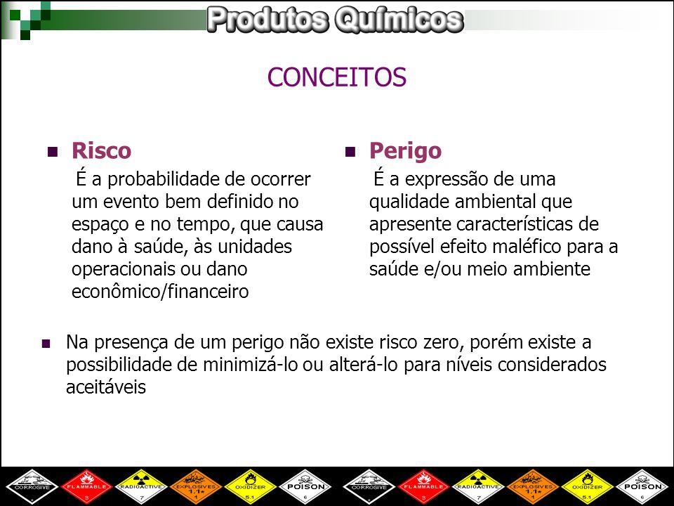 Risco inerente vs Risco efetivo Risco inerente: característico da substância.