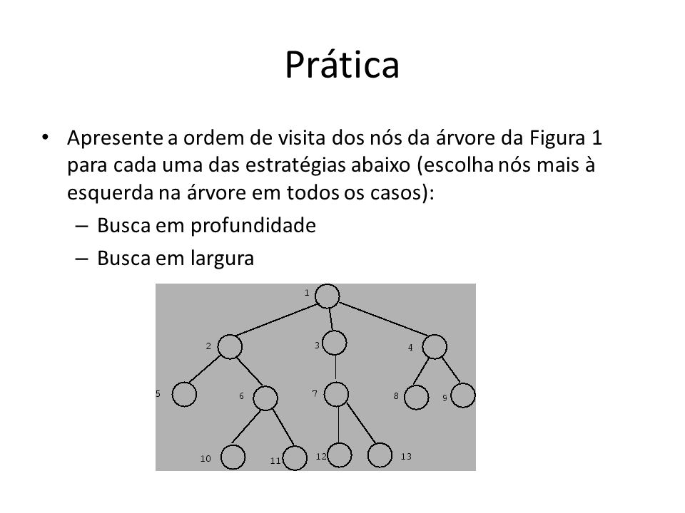 Prática Apresente a ordem de visita dos nós da árvore da Figura 1 para cada uma das estratégias abaixo (escolha nós mais à esquerda na árvore em todos