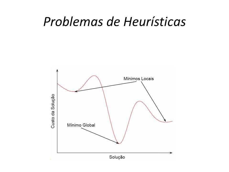 Problemas de Heurísticas Figura 1 Ilustração de mínimos locais e mínimo global