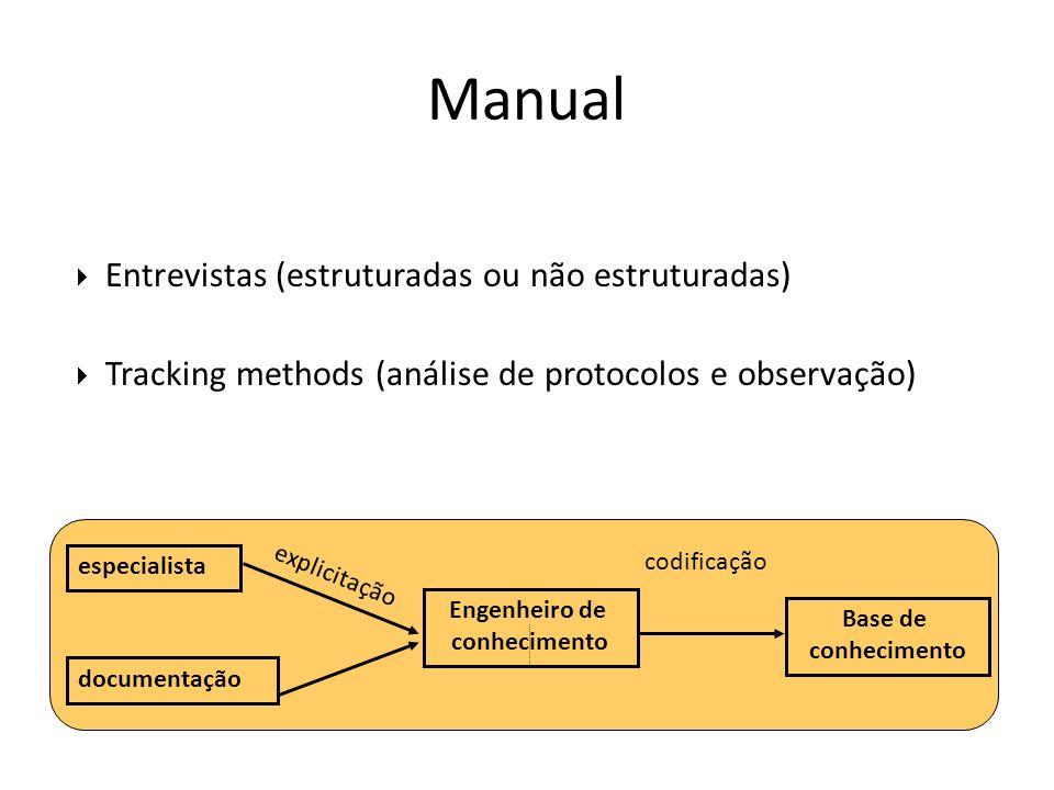 Entrevistas (estruturadas ou não estruturadas) Tracking methods (análise de protocolos e observação) Manual especialista Base de conhecimento Engenhei