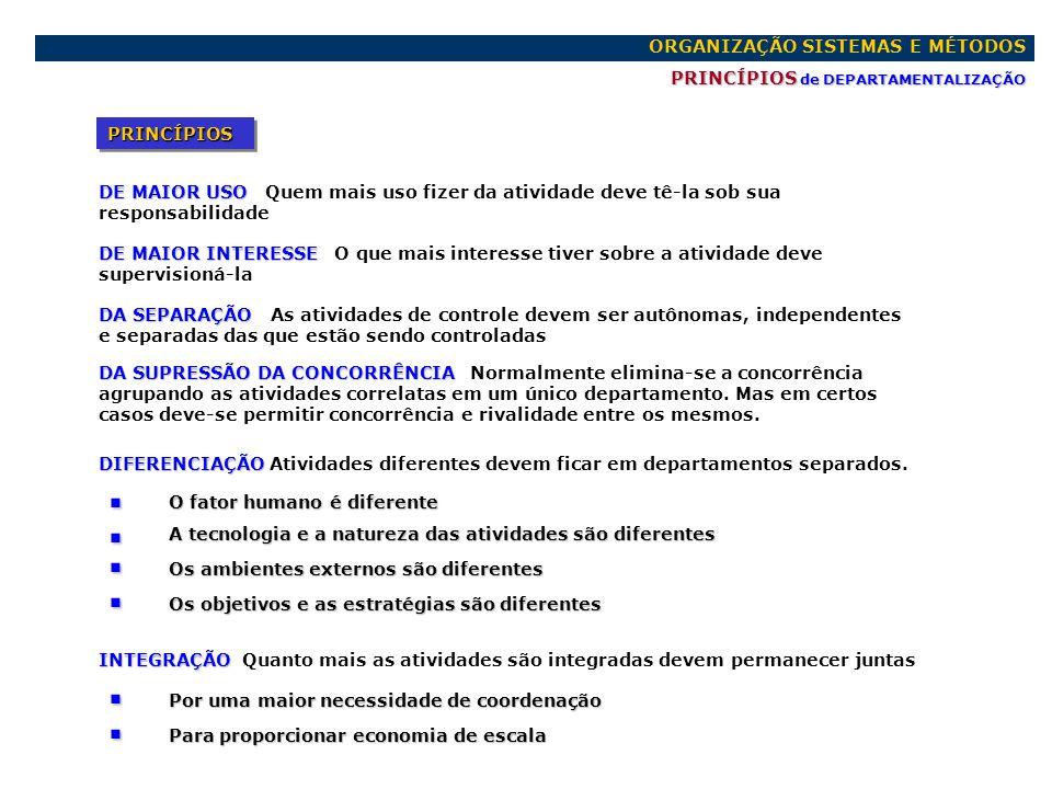 ORGANIZAÇÃO SISTEMAS E MÉTODOS PRINCÍPIOS de DEPARTAMENTALIZAÇÃO PRINCÍPIOSPRINCÍPIOS DE MAIOR USO DE MAIOR USO Quem mais uso fizer da atividade deve