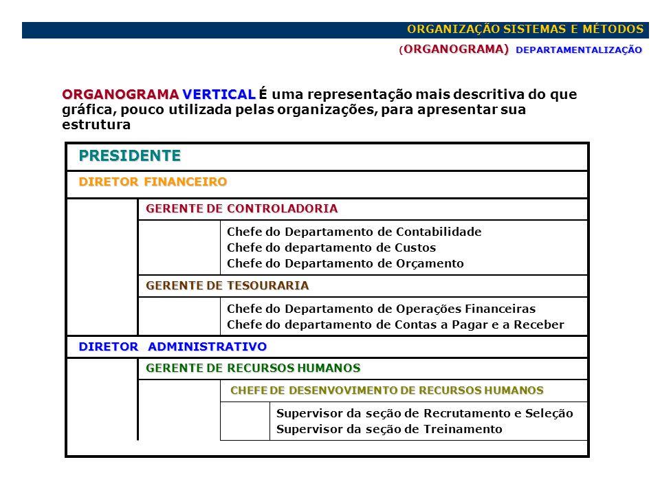 ORGANIZAÇÃO SISTEMAS E MÉTODOS ORGANOGRAMA) DEPARTAMENTALIZAÇÃO ( ORGANOGRAMA) DEPARTAMENTALIZAÇÃO ORGANOGRAMA VERTICAL ORGANOGRAMA VERTICAL É uma rep