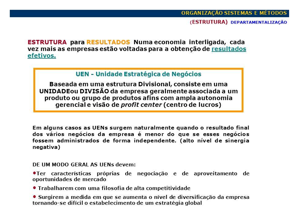ORGANIZAÇÃO SISTEMAS E MÉTODOS ESTRUTURA) DEPARTAMENTALIZAÇÃO ( ESTRUTURA) DEPARTAMENTALIZAÇÃO ESTRUTURAÇÃO por UEN - Unidades Estratégicas de Negócios DIVISÃOAUTOMÓVEISDIVISÃOIMP.AGRICULADIVISÃOUTILITÁRIOS DEPARTAMENTO ADMINISTRATIVO DIRETORIA GERAL Estrutura X Estrutura Y Estrutura Z ABC UENs - Unidades Estratégicas de Negócios