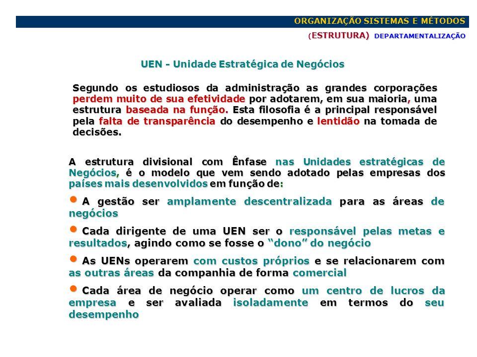 ORGANIZAÇÃO SISTEMAS E MÉTODOS ESTRUTURA) DEPARTAMENTALIZAÇÃO ( ESTRUTURA) DEPARTAMENTALIZAÇÃO CaracterísticasORGANIZACIONAIS FUNÇÃO DIVISIONAL/UEN MATRIZ PROJETO FUNÇÃO DIVISIONAL/UEN MATRIZ PROJETO AMBIENTEINCERTEZACOMPLEXIDADEDIFERENCIAÇÃO DIMENSÃO PRODUTO/PROJETO TECNOLOGIA UTILIZADA DURAÇÃO PRODUTO/PROJETO CLIENTE IMPORTÂNCIA PRODUTO/PROJETO TEMPOS CRÍTICOS NATUREZA ESTRUTURA DIVERSIFICAÇÃO PRODUTO/PROJETO Estável Rel.Instabilidade Instável Muito Instável Baixa Média Alta Muito alta Baixa Alta Alta Média Pequena/Média Média/Grande Média/Grande Grande Tradicional Complexa Muito Complexa Nova Curta Média Média Longa Pequena Média Elevada Elevadíssima Baixos Médios Relat.