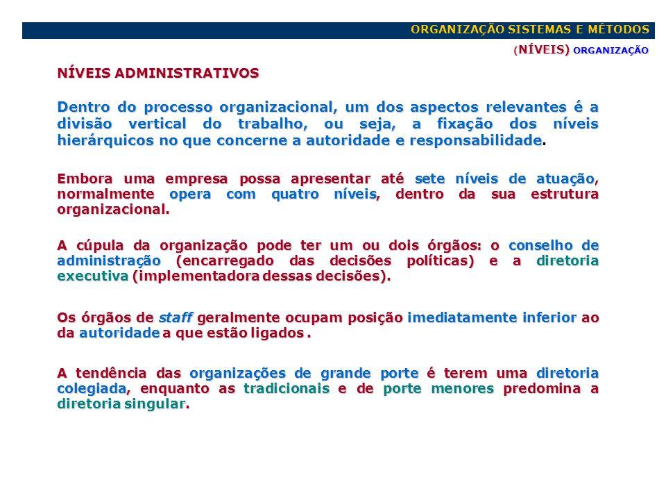 ORGANIZAÇÃO SISTEMAS E MÉTODOS NÍVEIS ADMINISTRATIVOS) ORGANIZAÇÃO ( NÍVEIS ADMINISTRATIVOS) ORGANIZAÇÃO CONSELHO DE CONSELHO DE ADMINISTRAÇÃO ADMINISTRAÇÃO (Colegiada) (Colegiada) COMISSÕES (Staff) R.