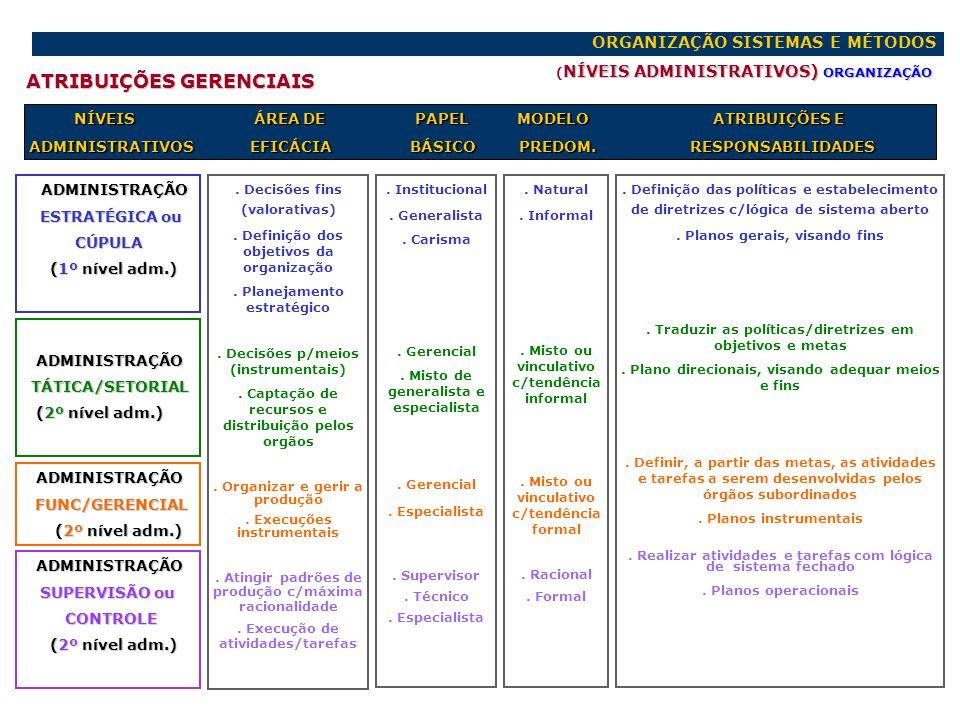 ORGANIZAÇÃO SISTEMAS E MÉTODOS NÍVEIS ADMINISTRATIVOS) ORGANIZAÇÃO ( NÍVEIS ADMINISTRATIVOS) ORGANIZAÇÃO ATRIBUIÇÕES GERENCIAIS ADMINISTRAÇÃO ADMINIST