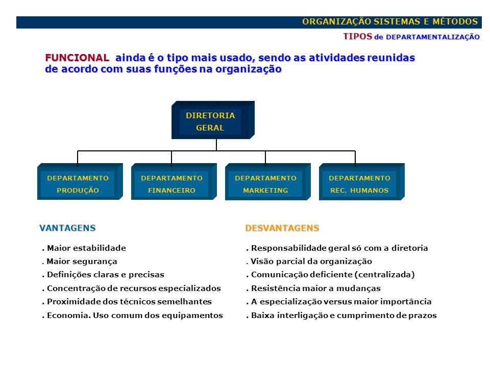 ORGANIZAÇÃO SISTEMAS E MÉTODOS TIPOS de DEPARTAMENTALIZAÇÃO FUNCIONAL ainda é o tipo mais usado, sendo as atividades reunidas de acordo com suas funçõ