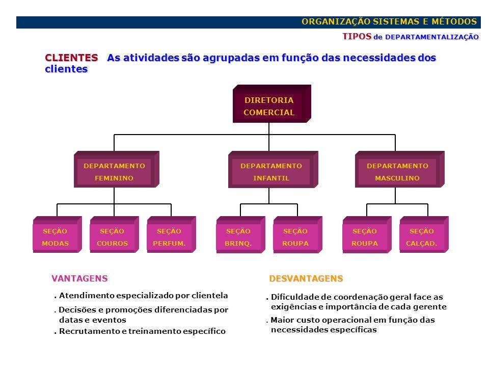 ORGANIZAÇÃO SISTEMAS E MÉTODOS TIPOS de DEPARTAMENTALIZAÇÃO CLIENTES As atividades são agrupadas em função das necessidades dos clientes VANTAGENS. At