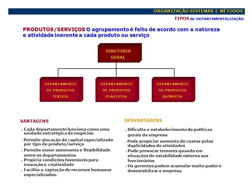 ORGANIZAÇÃO SISTEMAS E MÉTODOS TIPOS de DEPARTAMENTALIZAÇÃO PRODUTOS/SERVIÇOS O agrupamento é feito de acordo com a natureza e atividade inerente a ca