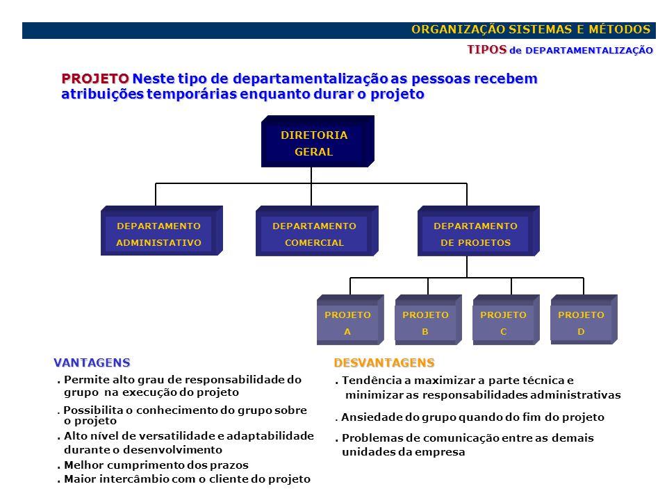 ORGANIZAÇÃO SISTEMAS E MÉTODOS TIPOS de DEPARTAMENTALIZAÇÃO PROJETO Neste tipo de departamentalização as pessoas recebem atribuições temporárias enqua