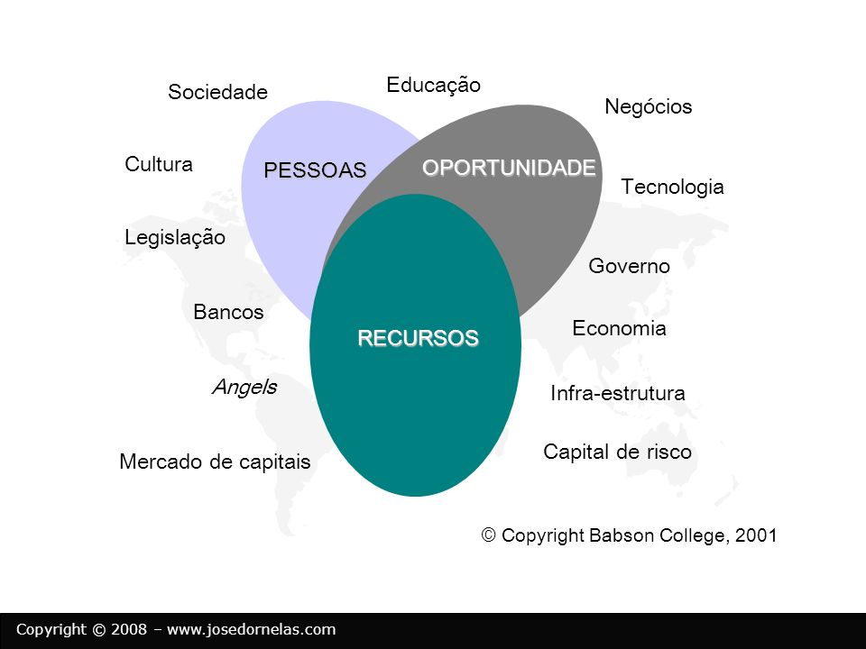 Copyright © 2008 – www.josedornelas.com PESSOAS OPORTUNIDADE RECURSOS Sociedade Governo Cultura Economia Legislação Negócios Tecnologia Educação Banco