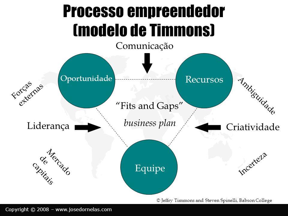 Copyright © 2008 – www.josedornelas.com Processo empreendedor (modelo de Timmons) Recursos Equipe Oportunidade Criatividade Liderança Comunicação Ambi