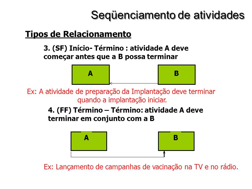 Tipos de Relacionamento 3. (SF) Início- Término : atividade A deve começar antes que a B possa terminar AB 4. (FF) Término – Término: atividade A deve