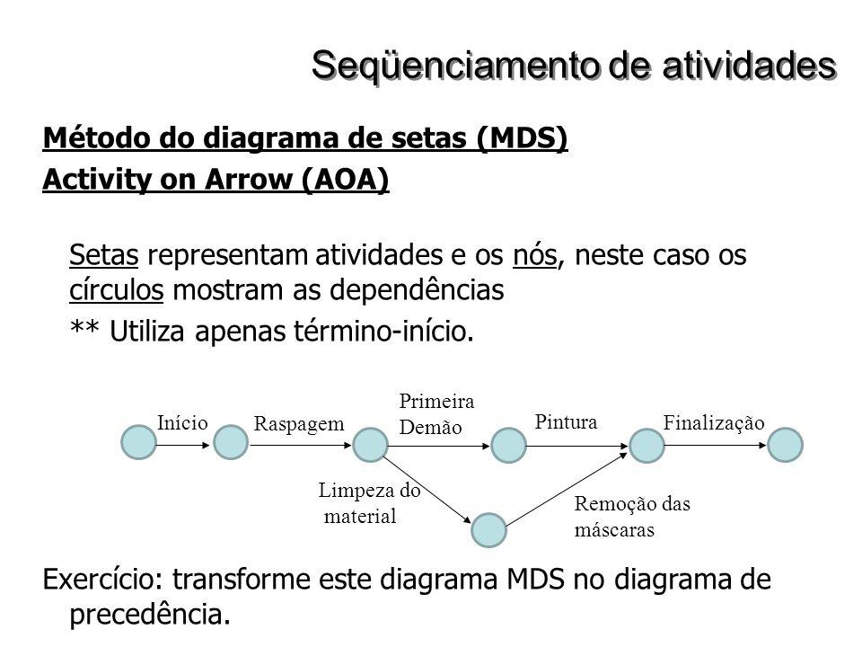 Método do diagrama de setas (MDS) Activity on Arrow (AOA) Setas representam atividades e os nós, neste caso os círculos mostram as dependências ** Uti