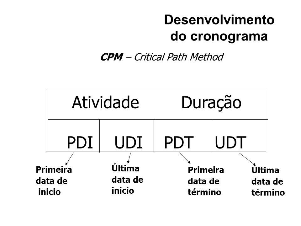 Desenvolvimento do cronograma Primeira data de inicio Última data de inicio Última data de término Primeira data de término Atividade Duração PDI UDI