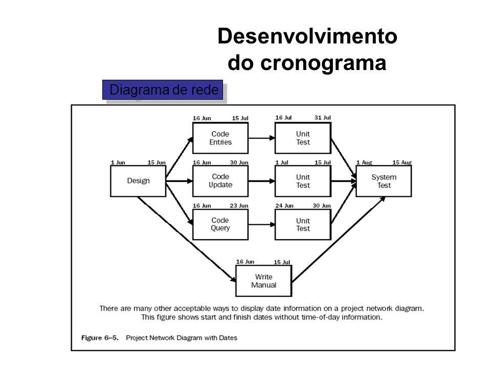 Desenvolvimento do cronograma Diagrama de rede