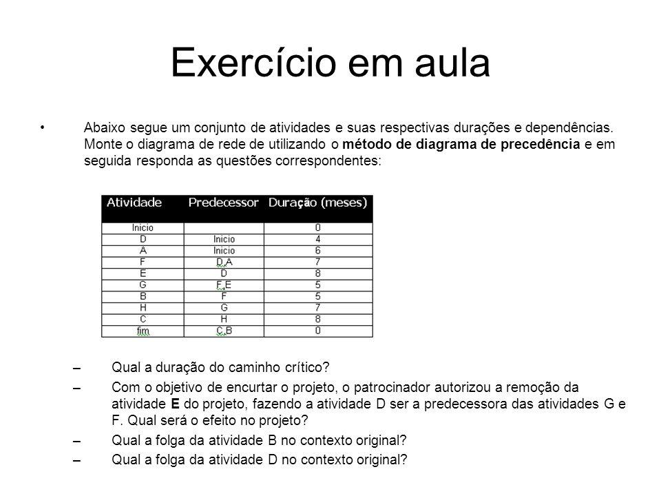 Exercício em aula Abaixo segue um conjunto de atividades e suas respectivas durações e dependências. Monte o diagrama de rede de utilizando o método d