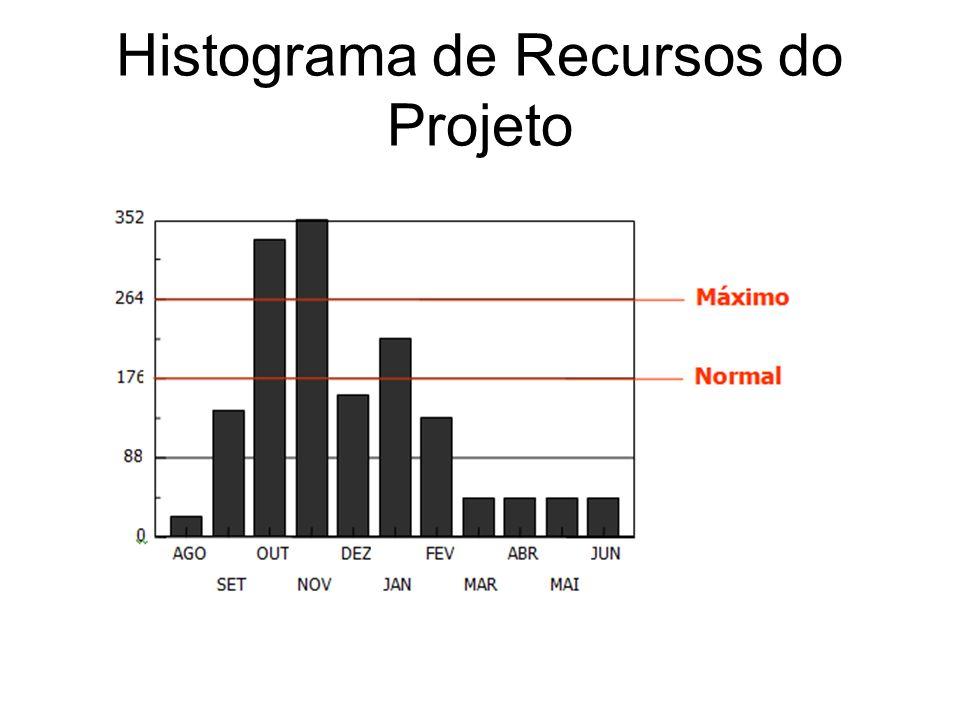 Histograma de Recursos do Projeto