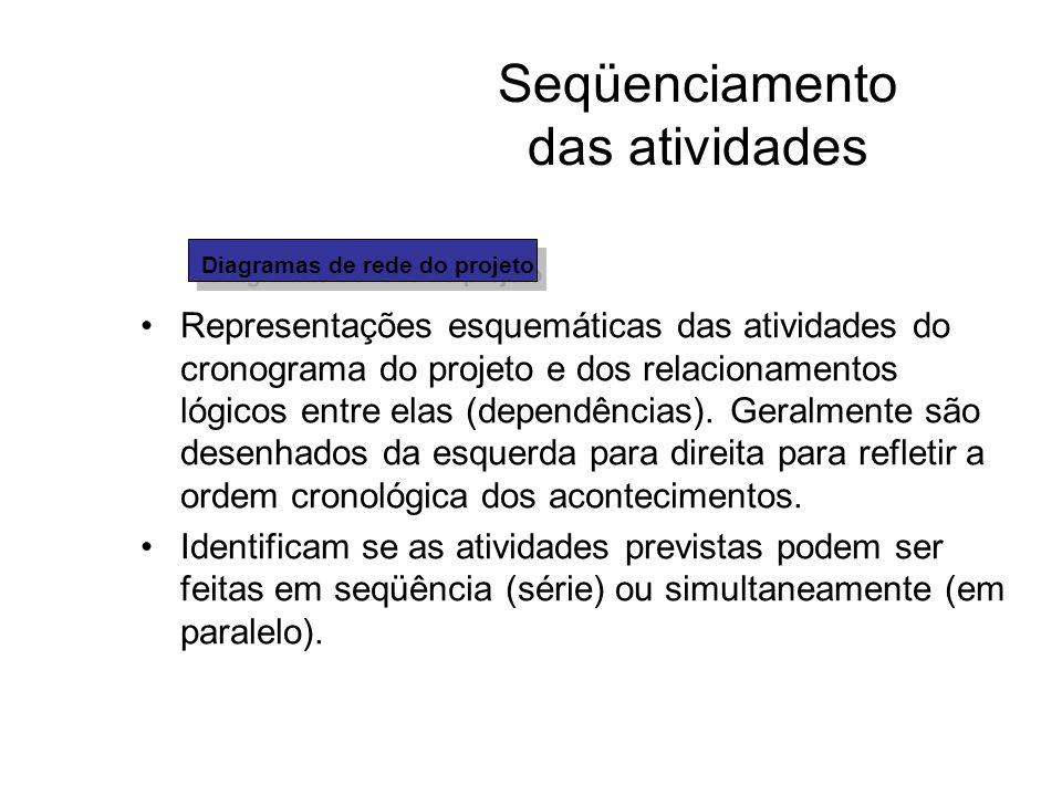 Seqüenciamento das atividades Representações esquemáticas das atividades do cronograma do projeto e dos relacionamentos lógicos entre elas (dependênci
