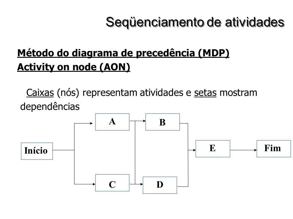 Método do diagrama de precedência (MDP) Activity on node (AON) Caixas (nós) representam atividades e setas mostram dependências Início Fim A CD E B Se