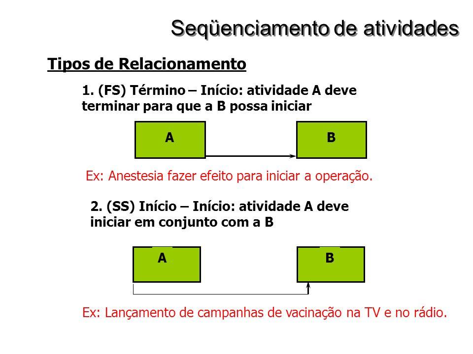 Tipos de Relacionamento 1. (FS) Término – Início: atividade A deve terminar para que a B possa iniciar AB 2. (SS) Início – Início: atividade A deve in