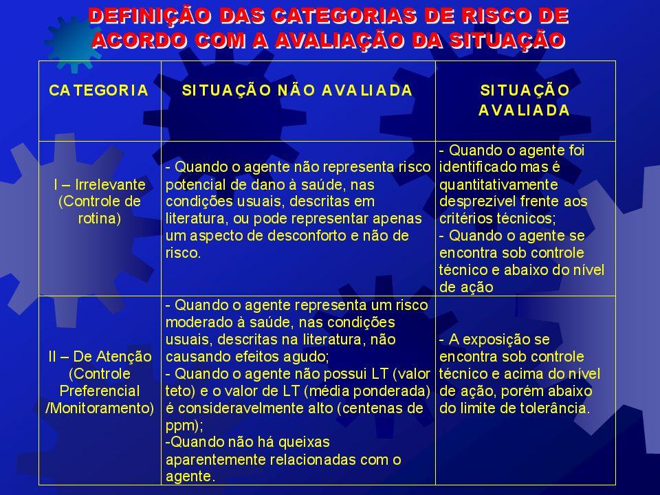 PRIORIZAÇÃO DE AVALIAÇÕES QUANTITATIVAS PARA O PPRA