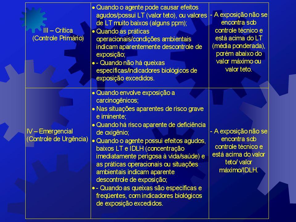DEFINIÇÃO DAS CATEGORIAS DE RISCO DE ACORDO COM A AVALIAÇÃO DA SITUAÇÃO DEFINIÇÃO DAS CATEGORIAS DE RISCO DE ACORDO COM A AVALIAÇÃO DA SITUAÇÃO
