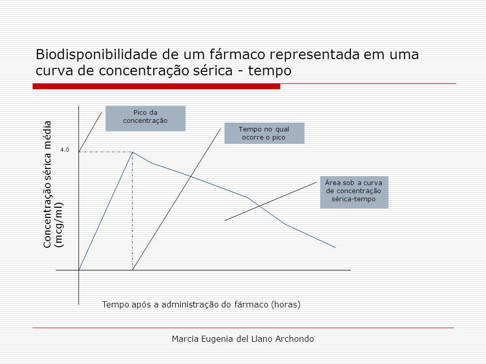 Marcia Eugenia del Llano Archondo Biodisponibilidade de um fármaco representada em uma curva de concentração sérica - tempo Concentração sérica média(