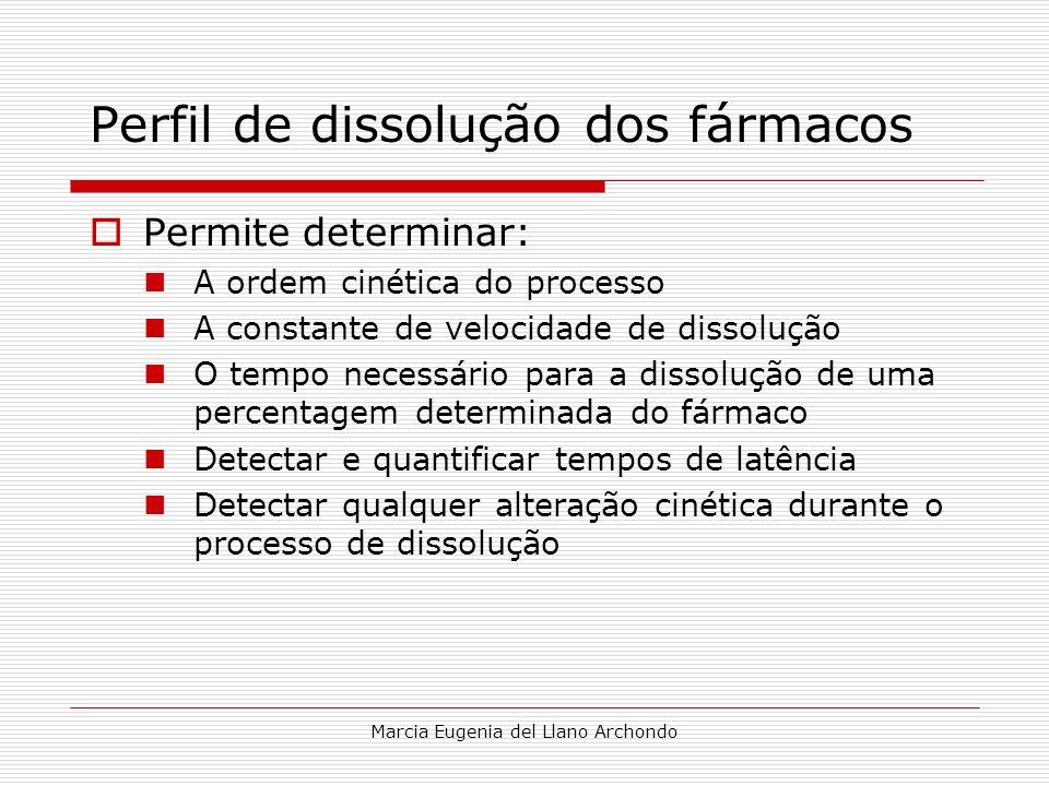 Marcia Eugenia del Llano Archondo Perfil de dissolução dos fármacos Permite determinar: A ordem cinética do processo A constante de velocidade de diss