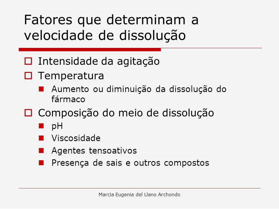 Marcia Eugenia del Llano Archondo Fatores que determinam a velocidade de dissolução Intensidade da agitação Temperatura Aumento ou diminuição da disso
