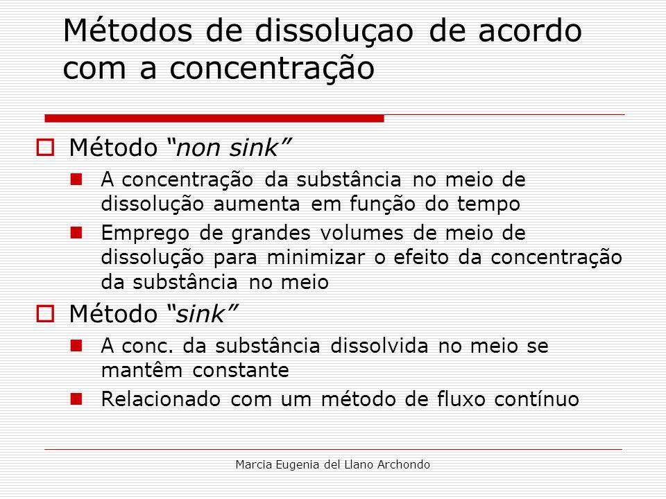 Marcia Eugenia del Llano Archondo Métodos de dissoluçao de acordo com a concentração Método non sink A concentração da substância no meio de dissoluçã