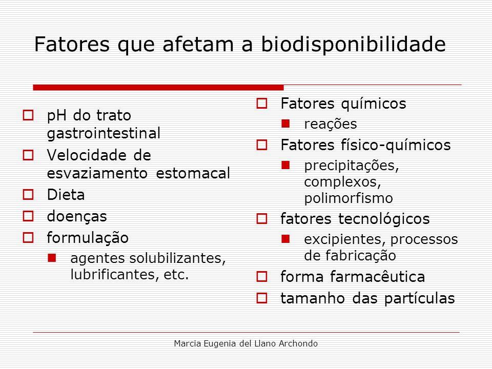 Marcia Eugenia del Llano Archondo Fatores que afetam a biodisponibilidade pH do trato gastrointestinal Velocidade de esvaziamento estomacal Dieta doen